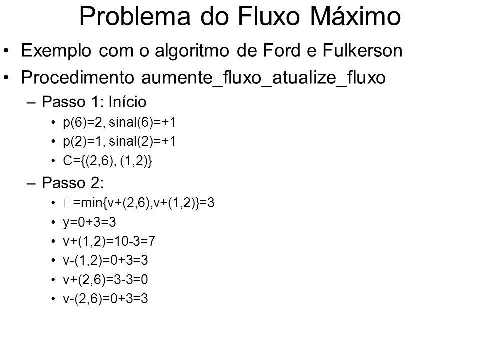Problema do Fluxo Máximo Exemplo com o algoritmo de Ford e Fulkerson Procedimento aumente_fluxo_atualize_fluxo –Passo 1: Início p(6)=2, sinal(6)=+1 p(