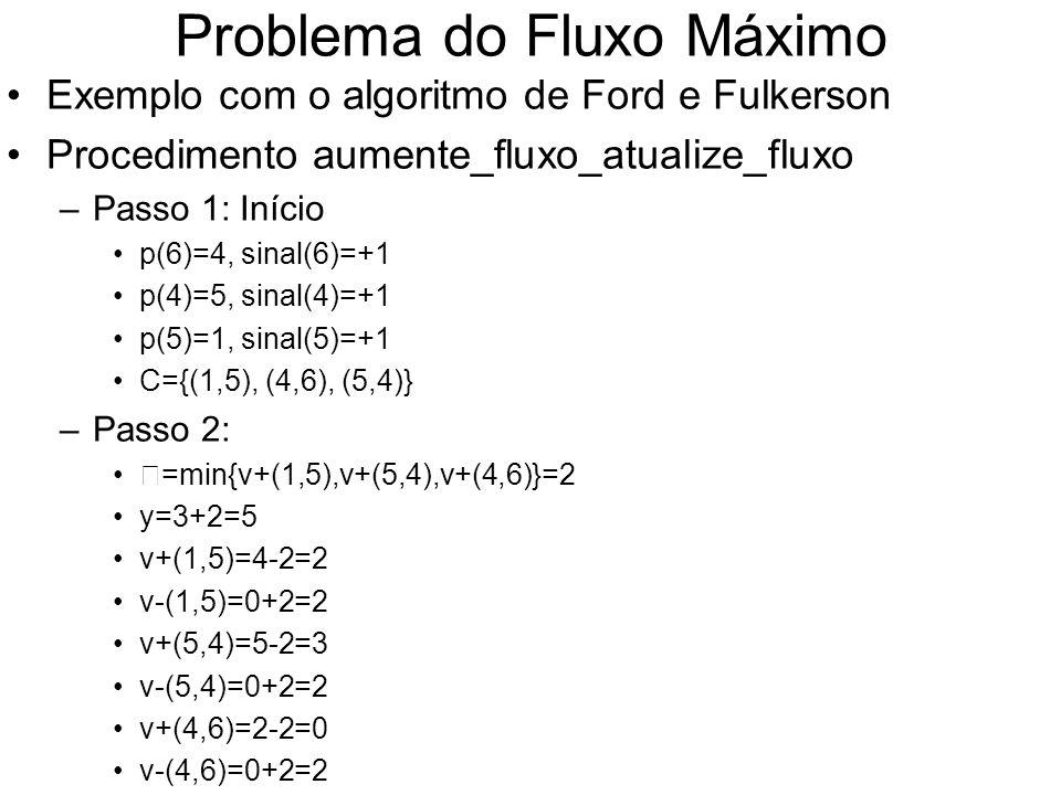Problema do Fluxo Máximo Exemplo com o algoritmo de Ford e Fulkerson Procedimento aumente_fluxo_atualize_fluxo –Passo 1: Início p(6)=4, sinal(6)=+1 p(