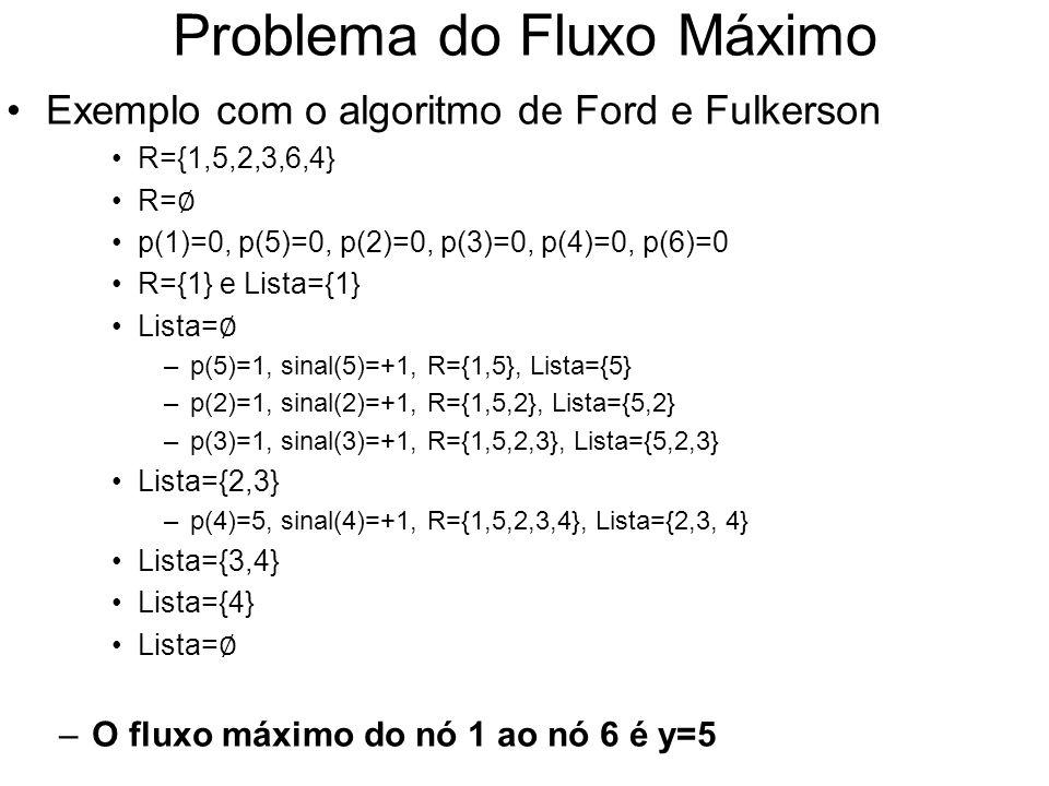 Problema do Fluxo Máximo Exemplo com o algoritmo de Ford e Fulkerson R={1,5,2,3,6,4} R= p(1)=0, p(5)=0, p(2)=0, p(3)=0, p(4)=0, p(6)=0 R={1} e Lista={