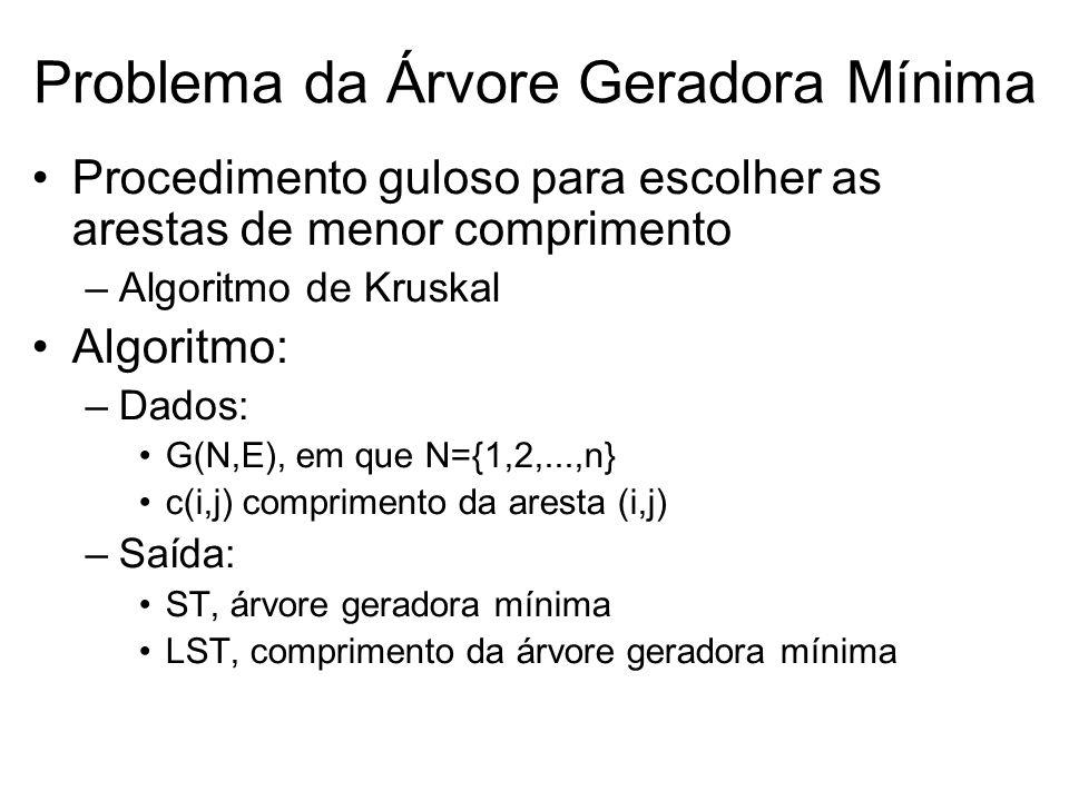 Problema da Árvore Geradora Mínima Procedimento guloso para escolher as arestas de menor comprimento –Algoritmo de Kruskal Algoritmo: –Dados: G(N,E),