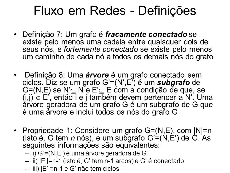 Problema do Fluxo Máximo Exemplo com o algoritmo de Ford e Fulkerson Procedimento aumente_fluxo_atualize_fluxo –Passo 1: Início p(6)=4, sinal(6)=+1 p(4)=5, sinal(4)=+1 p(5)=1, sinal(5)=+1 C={(1,5), (4,6), (5,4)} –Passo 2: =min{v+(1,5),v+(5,4),v+(4,6)}=2 y=3+2=5 v+(1,5)=4-2=2 v-(1,5)=0+2=2 v+(5,4)=5-2=3 v-(5,4)=0+2=2 v+(4,6)=2-2=0 v-(4,6)=0+2=2