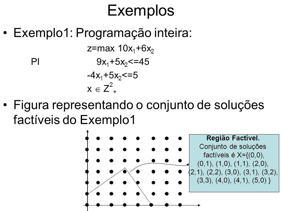 Exemplos Exemplo1: Programação inteira: z=max 10x 1 +6x 2 PI 9x 1 +5x 2 <=45 -4x 1 +5x 2 <=5 x Z 2 + Figura representando o conjunto de soluções factí