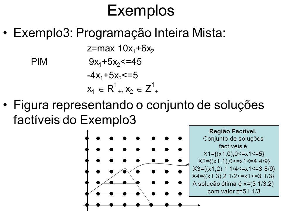 Exemplos Exemplo3: Programação Inteira Mista: z=max 10x 1 +6x 2 PIM 9x 1 +5x 2 <=45 -4x 1 +5x 2 <=5 x 1 R 1 +, x 2 Z 1 + Figura representando o conjun