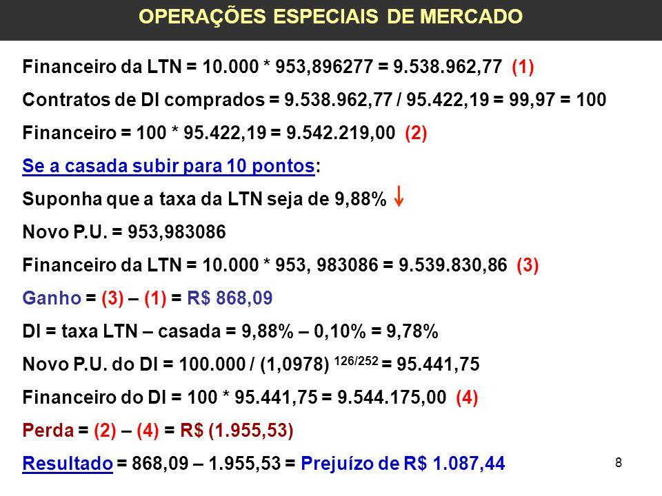 9 OPERAÇÕES ESPECIAIS DE MERCADO Financeiro da LTN = 9.538.962,77 (1) Contratos de DI comprados = 100 Financeiro = 9.542.219,00 (2) Se a casada cair para 5 pontos: Suponha que a taxa da LTN seja de 9,95% Novo P.U.