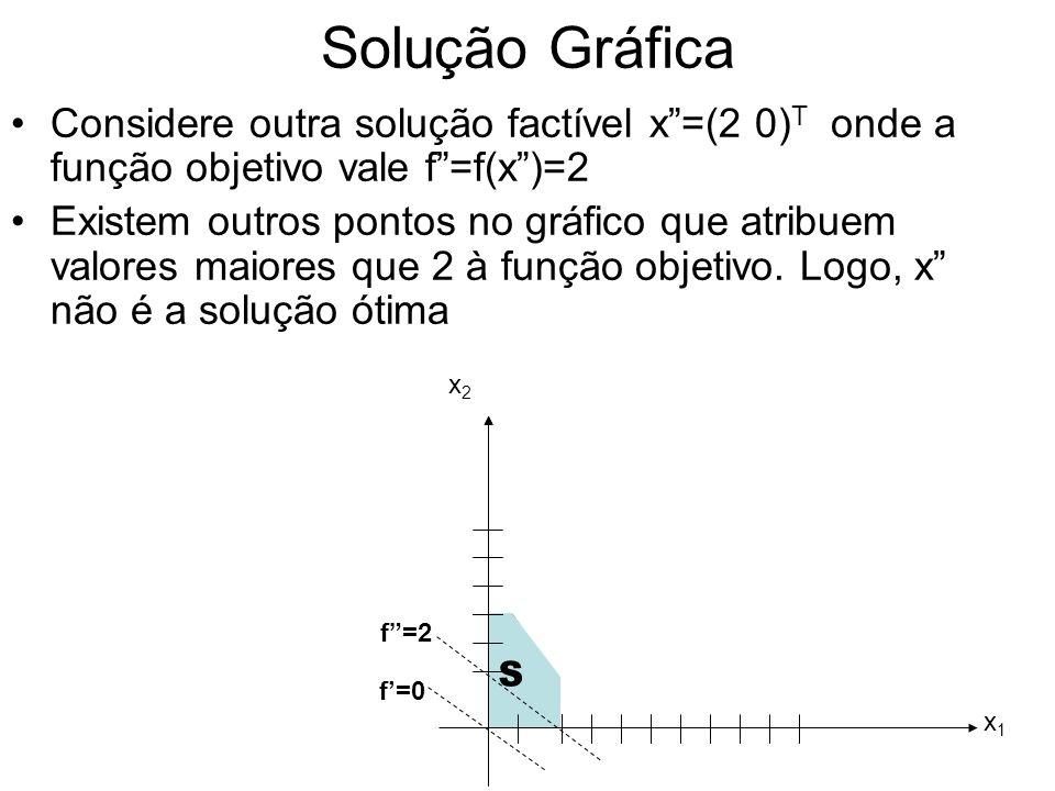 Solução Gráfica Considere outra solução factível x=(2 0) T onde a função objetivo vale f=f(x)=2 Existem outros pontos no gráfico que atribuem valores
