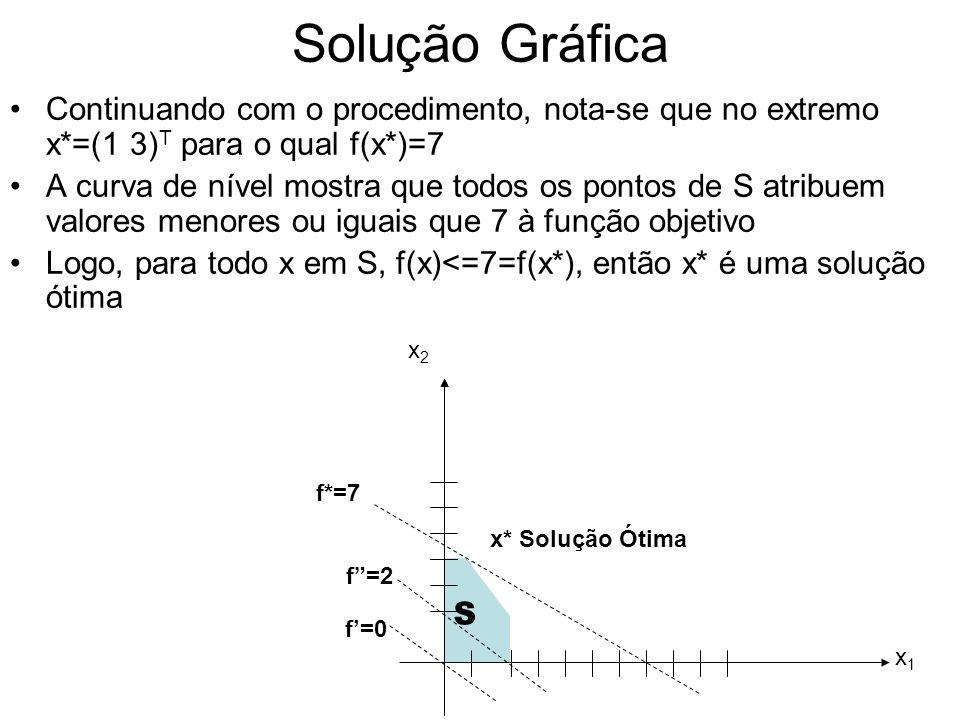 Solução Gráfica Continuando com o procedimento, nota-se que no extremo x*=(1 3) T para o qual f(x*)=7 A curva de nível mostra que todos os pontos de S