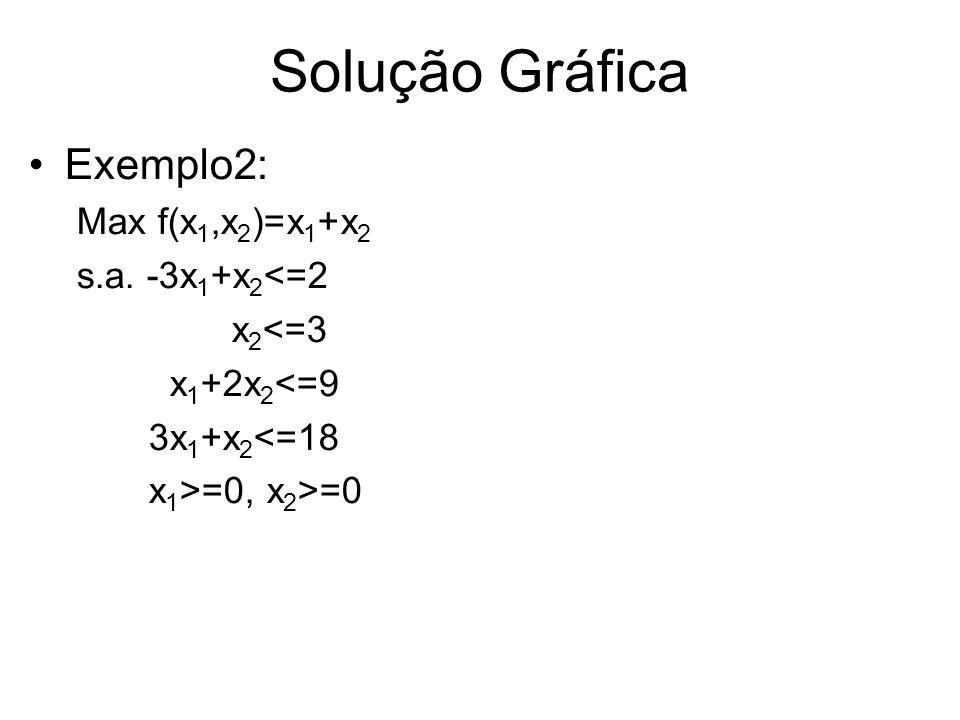 Solução Gráfica Exemplo2: Max f(x 1,x 2 )=x 1 +x 2 s.a. -3x 1 +x 2 <=2 x 2 <=3 x 1 +2x 2 <=9 3x 1 +x 2 <=18 x 1 >=0, x 2 >=0