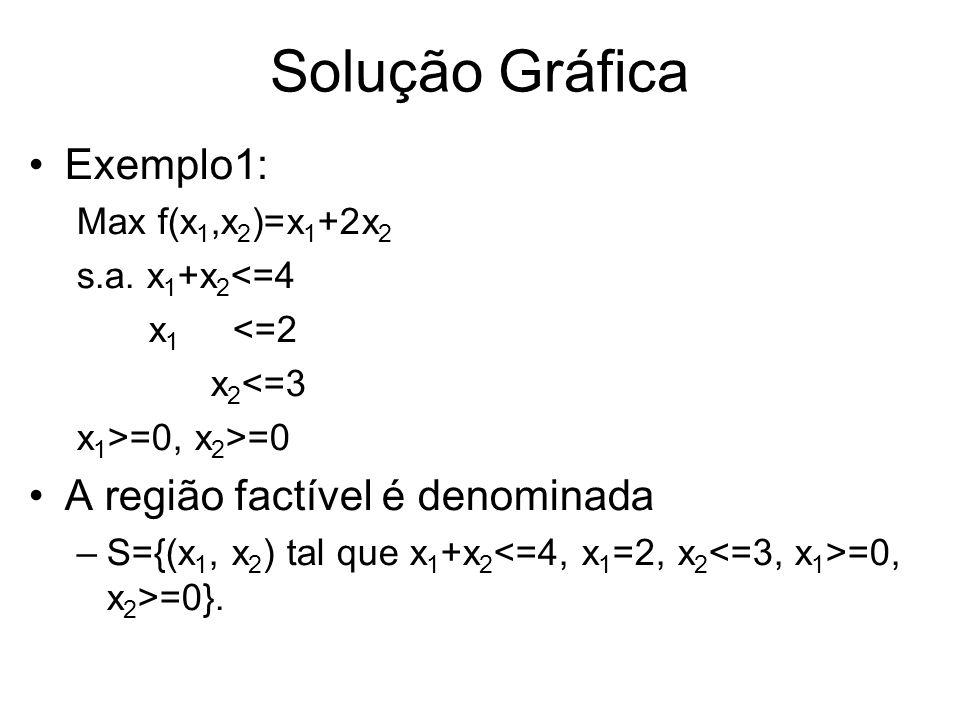 Solução Gráfica Exemplo1: Max f(x 1,x 2 )=x 1 +2x 2 s.a. x 1 +x 2 <=4 x 1 <=2 x 2 <=3 x 1 >=0, x 2 >=0 A região factível é denominada –S={(x 1, x 2 )