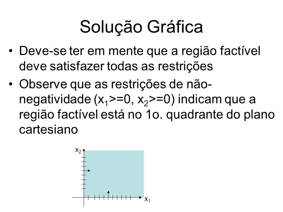 Solução Gráfica Considere agora os pontos que satisfazem x 1 +x 2 =4 –Observe que esta equação é uma reta no plano –Observe também que os coeficientes da reta, vetor (1,1) T é perpendicular à reta –Observe que o vetor (1,1) T aponta no sentido que x 1 +x 2 cresce –A reunião dos pontos x 1 +x 2 <4 e x 1 +x 2 =4 é o que nos interessa x1x1 x2x2 x 1 +x 2 <=4