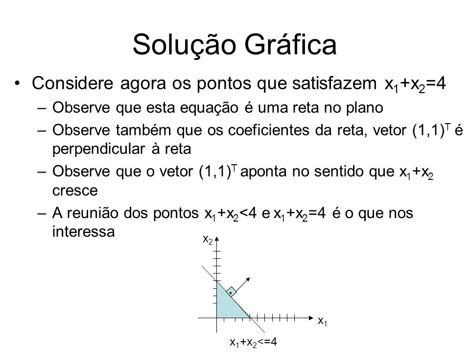 Solução Gráfica Considere agora os pontos que satisfazem x 1 +x 2 =4 –Observe que esta equação é uma reta no plano –Observe também que os coeficientes