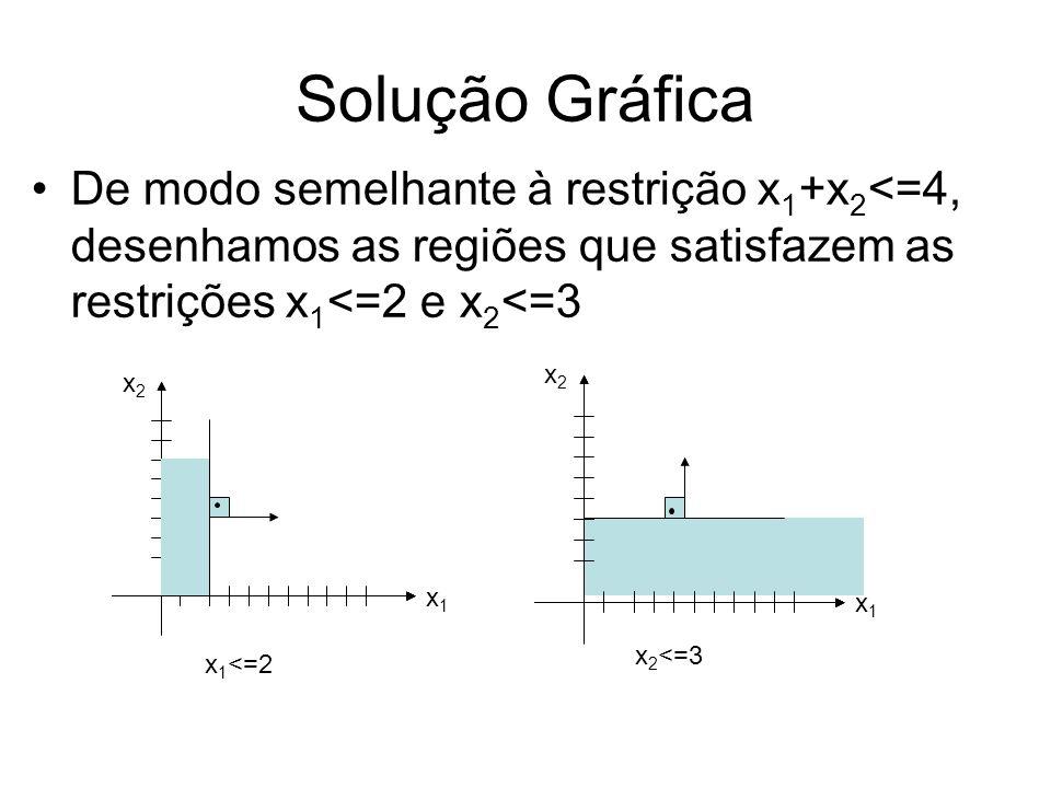 Solução Gráfica De modo semelhante à restrição x 1 +x 2 <=4, desenhamos as regiões que satisfazem as restrições x 1 <=2 e x 2 <=3 x1x1 x2x2 x1x1 x2x2