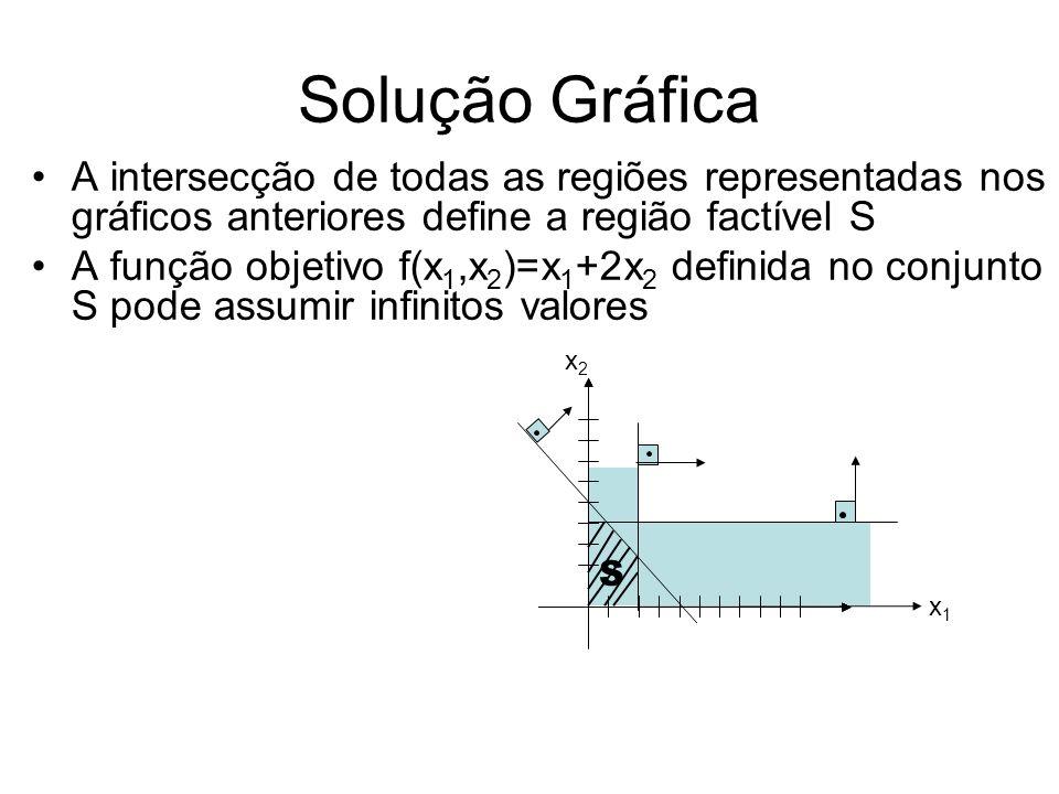 Solução Gráfica A intersecção de todas as regiões representadas nos gráficos anteriores define a região factível S A função objetivo f(x 1,x 2 )=x 1 +2x 2 definida no conjunto S pode assumir infinitos valores Note que a solução factível x=(x 1,x 2 ) T =(0,0) T, faz com que o valor da função seja f=f(x)=0 e todos os pontos do plano que atribuem este mesmo valor à função objetivo (curva de nível) estão na reta x 1 +2x 2 =0 x1x1 x2x2 S