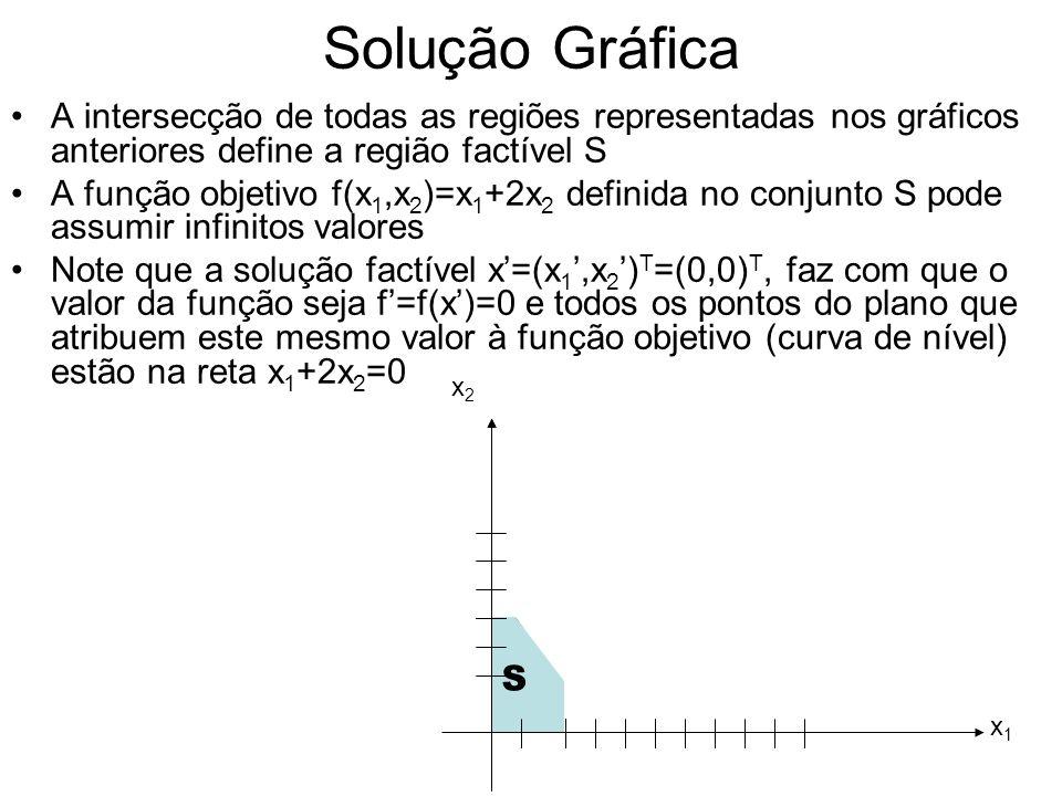 Solução Gráfica O vetor de coeficientes (1,2) T (gradiente de f, denotado por f(x 1,x 2 )) da função objetivo é perpendicular à reta x 1 +2x 2 =0 e aponta no sentido em que f cresce Podemos observar pelo gráfico que existem pontos em S que atribuem valores maiores que 0 à função f.
