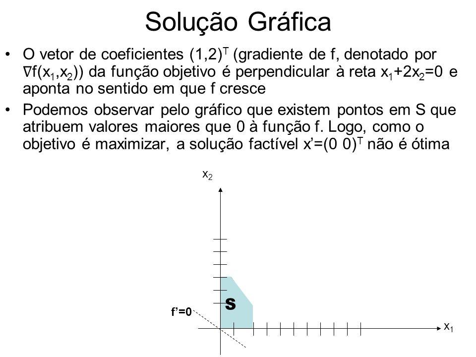 Solução Gráfica Considere outra solução factível x=(2 0) T onde a função objetivo vale f=f(x)=2 Existem outros pontos no gráfico que atribuem valores maiores que 2 à função objetivo.