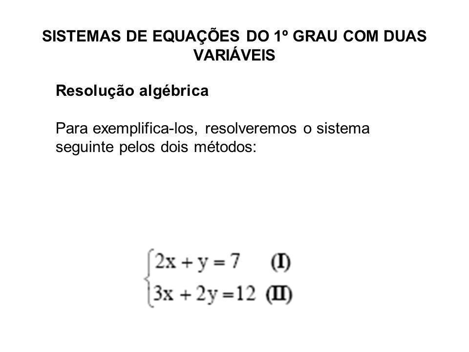 SISTEMAS DE EQUAÇÕES DO 1º GRAU COM DUAS VARIÁVEIS Resolução algébrica Para exemplifica-los, resolveremos o sistema seguinte pelos dois métodos: