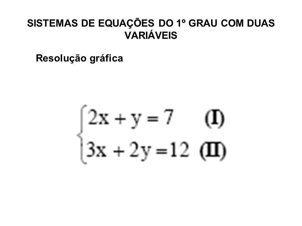 SISTEMAS DE EQUAÇÕES DO 1º GRAU COM DUAS VARIÁVEIS Resolução gráfica