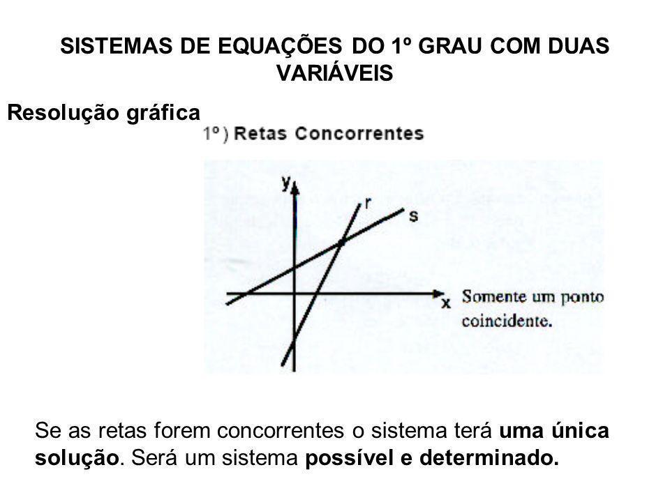 SISTEMAS DE EQUAÇÕES DO 1º GRAU COM DUAS VARIÁVEIS Resolução gráfica Se as retas forem concorrentes o sistema terá uma única solução. Será um sistema