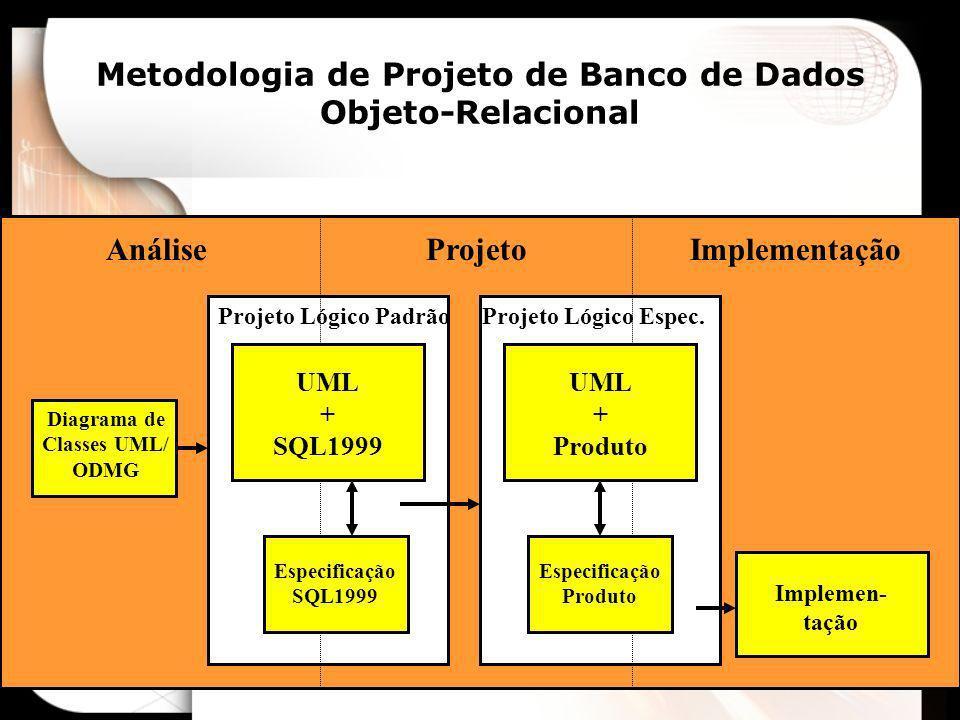 Metodologia de Projeto de Banco de Dados Objeto-Relacional AnáliseProjetoImplementação Diagrama de Classes UML/ ODMG UML + SQL1999 UML + Produto Espec