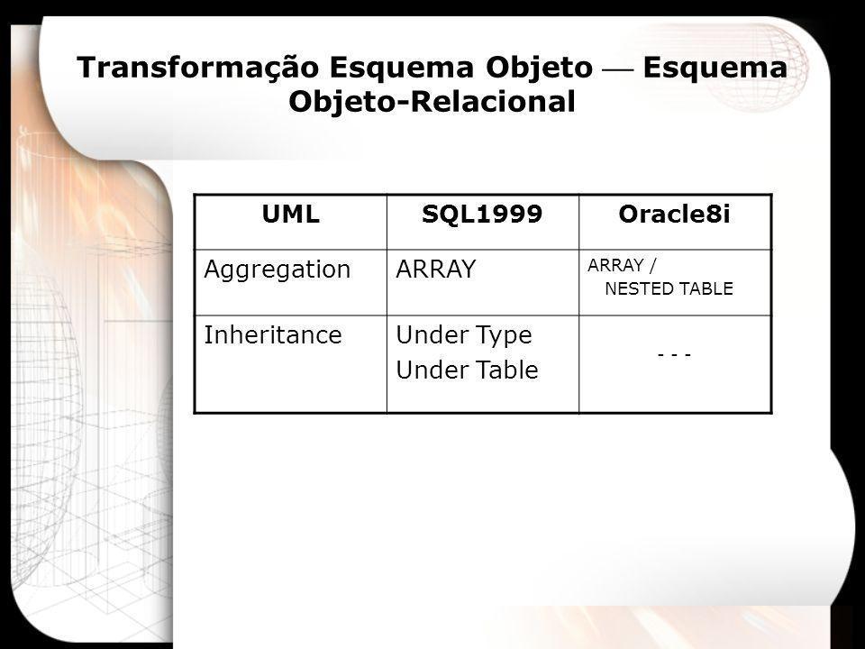 Transformação Esquema Objeto Esquema Objeto- Relacional Figura > > Figura_Id > Nome Cor Perimetro() Area() CREATE TYPE Figura AS (Figura_ID INTEGER, Nome VARCHAR(30), Cor VARCHAR(15)), >; CREATE TABLE Tab_Figura OF Figura (PRIMARY KEY (Figure_Id), UNIQUE (Nome)); CREATE TYPE Figura AS (Figura_ID INTEGER, Nome VARCHAR(30), Cor VARCHAR(15)), >; CREATE TABLE Tab_Figura OF Figura (PRIMARY KEY (Figure_Id), UNIQUE (Nome)); SQL1999 Oracle8i