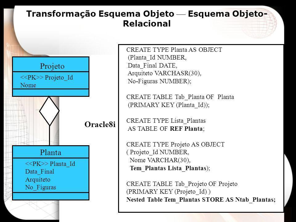 Transformação Esquema Objeto Esquema Objeto- Relacional Poligono >Poligono_Id No_Linhas Linha > Linha_Id Ponto_Inicio Ponto_Fim CREATE TYPE Linha AS OBJECT (Linha_Id NUMBER, Ponto_Inicio Ponto, Ponto_Fim Ponto); CREATE TYPE Lista_Linhas AS TABLE OF Linha; CREATE TYPE Poligono AS OBJECT (Poligono_Id NUMBER, No_Linhas NUMBER, Tem_Linhas Lista_Linhas); CREATE TABLE Tab_Poligono OF Poligono (PRIMARY KEY (Poligono_Id)); Nested Table Tem_Linhas STORE AS Ntab_Linhas; Oracle8i