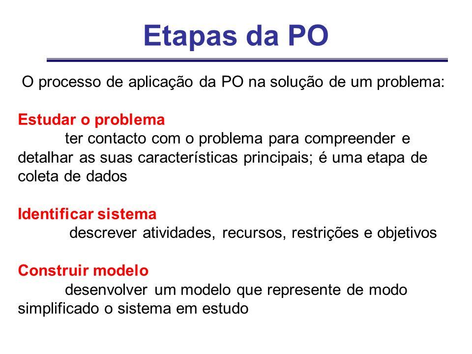 Etapas da PO O processo de aplicação da PO na solução de um problema: Estudar o problema ter contacto com o problema para compreender e detalhar as su