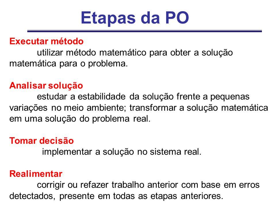 Etapas da PO Executar método utilizar método matemático para obter a solução matemática para o problema. Analisar solução estudar a estabilidade da so