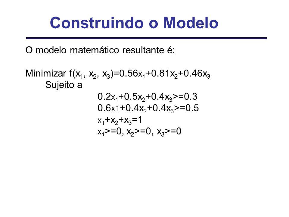 O modelo matemático resultante é: Minimizar f(x 1, x 2, x 3 )=0.56 x 1 +0.81x 2 +0.46x 3 Sujeito a 0.2 x 1 +0.5x 2 +0.4x 3 >=0.3 0.6 x1 +0.4x 2 +0.4x