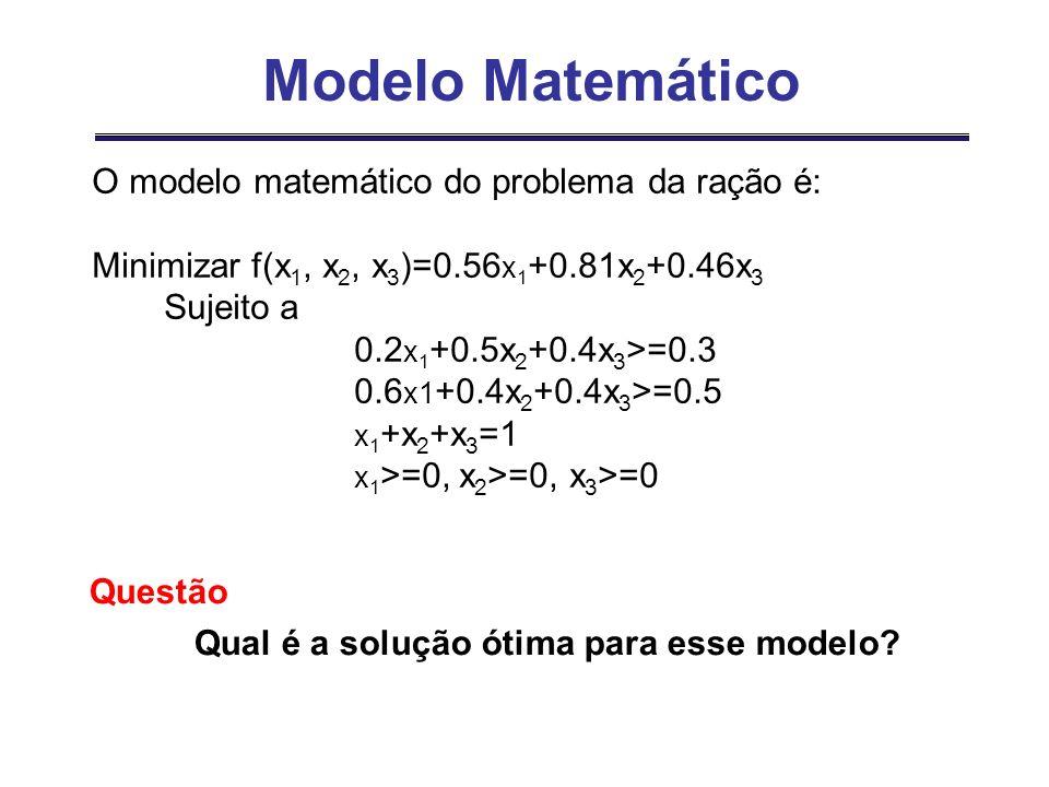 Modelo Matemático O modelo matemático do problema da ração é: Minimizar f(x 1, x 2, x 3 )=0.56 x 1 +0.81x 2 +0.46x 3 Sujeito a 0.2 x 1 +0.5x 2 +0.4x 3