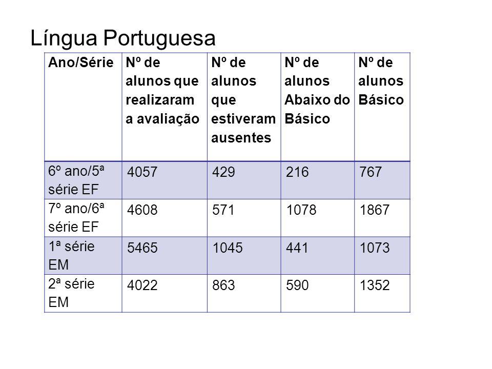 Língua Portuguesa Ano/Série Nº de alunos que realizaram a avaliação Nº de alunos que estiveram ausentes Nº de alunos Abaixo do Básico Nº de alunos Bás