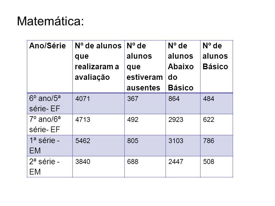 Matemática: Ano/Série Nº de alunos que realizaram a avaliação Nº de alunos que estiveram ausentes Nº de alunos Abaixo do Básico Nº de alunos Básico 6º