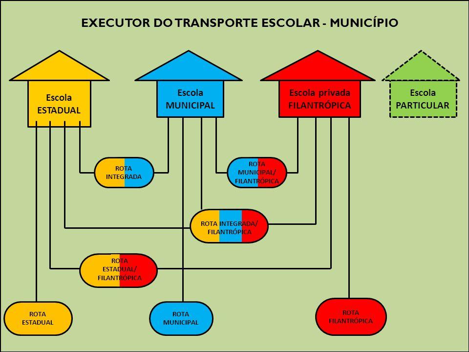 EXECUTOR DO TRANSPORTE ESCOLAR – ESTADO (DIRETORIA DE ENSINO - FDE - EMTU- ENTCON) Escola ESTADUAL Escola *PARTICULAR Escola privada FILANTRÓPICA Escola MUNICIPAL ROTA INTEGRA DA ROTA ESTADUAL/PRIVADA/ FILANTRÓPICA ROTA INTEG RADA ROTA PRIVADA/ FILANTRÓPICA ROTA INTEGRA DA ROTA ESTADUAL/ FILANTRÓPICA ROTA ESTADUAL ROTA PRIVADA ROTA FILANTRÓPICA INTEG RA ROTA ESTADUAL/ PRIVADA *Decisão Judicial