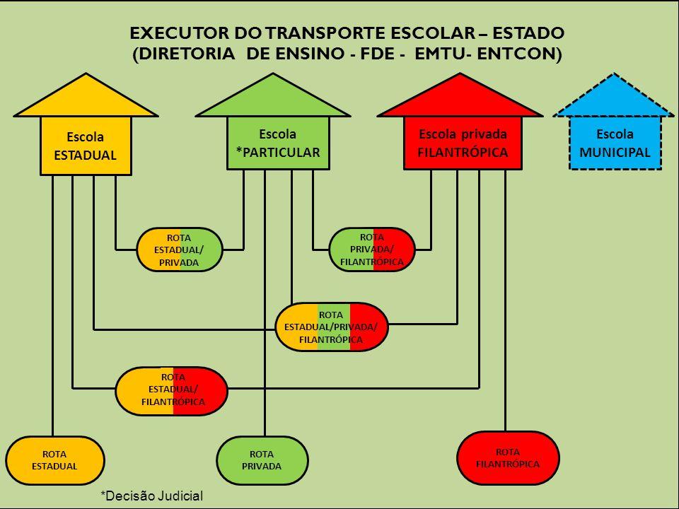 EXECUTOR DO TRANSPORTE ESCOLAR – ESTADO (DIRETORIA DE ENSINO - FDE - EMTU- ENTCON) Escola ESTADUAL Escola *PARTICULAR Escola privada FILANTRÓPICA Esco