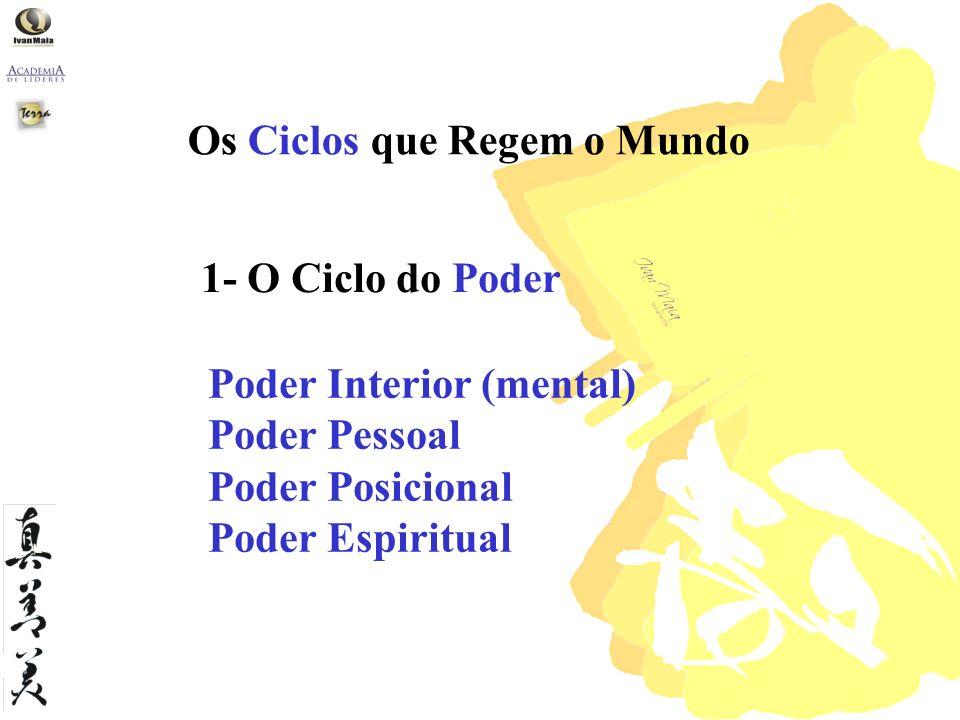 1- O Ciclo do Poder Os Ciclos que Regem o Mundo Poder Interior (mental) Poder Pessoal Poder Posicional Poder Espiritual