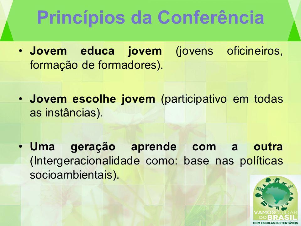 Princípios da Conferência Jovem educa jovem (jovens oficineiros, formação de formadores). Jovem escolhe jovem (participativo em todas as instâncias).