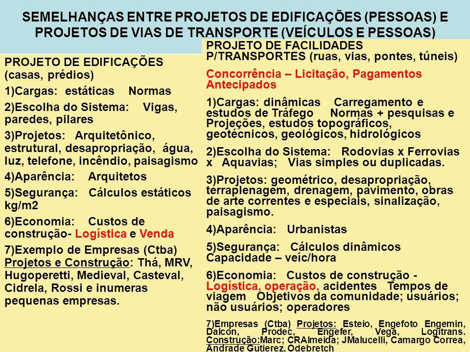 2 SEMELHANÇAS ENTRE PROJETOS DE EDIFICAÇÕES (PESSOAS) E PROJETOS DE VIAS DE TRANSPORTE (VEÍCULOS E PESSOAS) PROJETO DE EDIFICAÇÕES (casas, prédios) 1)