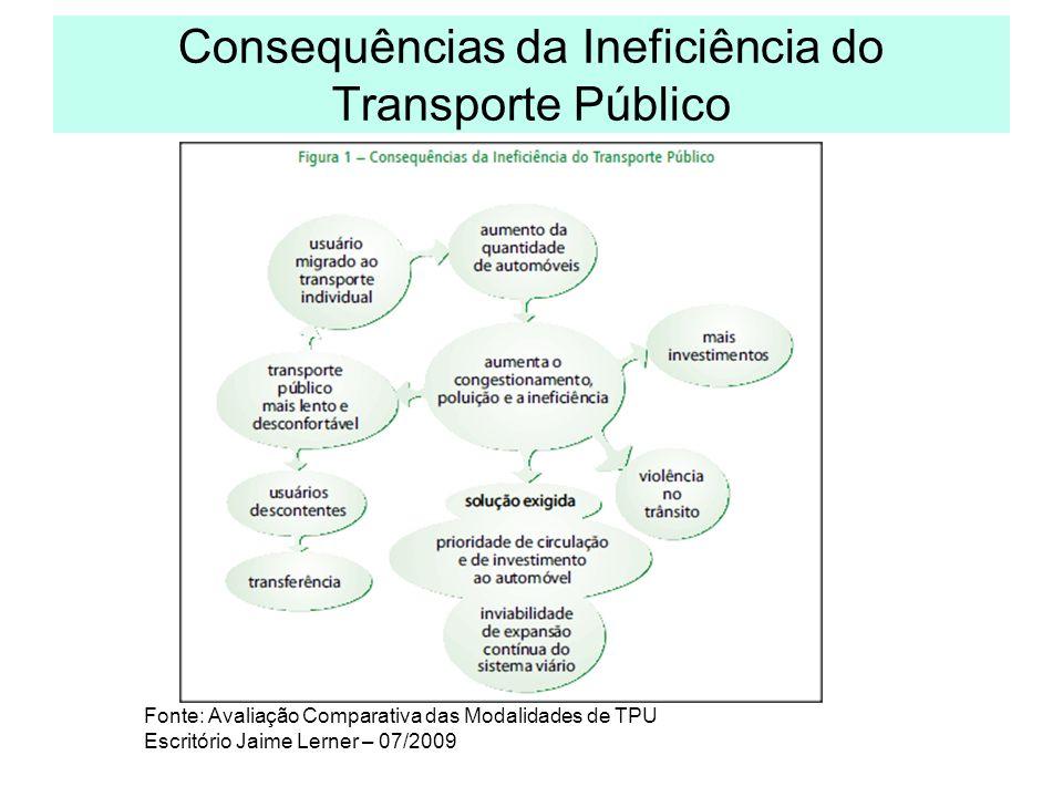 Consequências da Ineficiência do Transporte Público Fonte: Avaliação Comparativa das Modalidades de TPU Escritório Jaime Lerner – 07/2009
