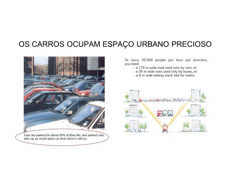 OS CARROS OCUPAM ESPAÇO URBANO PRECIOSO