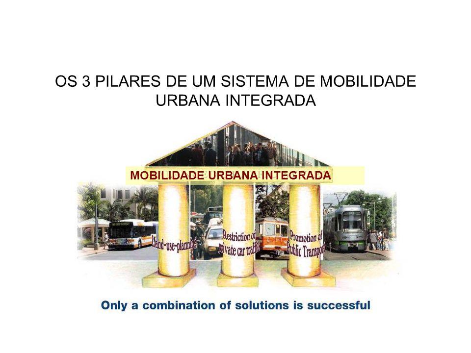 MOBILIDADE URBANA INTEGRADA OS 3 PILARES DE UM SISTEMA DE MOBILIDADE URBANA INTEGRADA