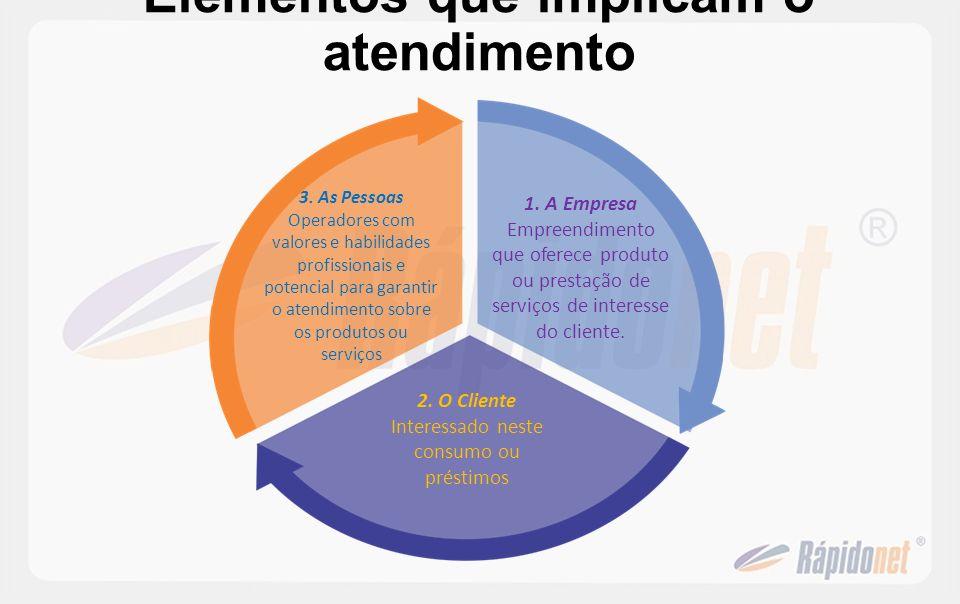 Elementos que implicam o atendimento 1. A Empresa Empreendimento que oferece produto ou prestação de serviços de interesse do cliente. 2. O Cliente In