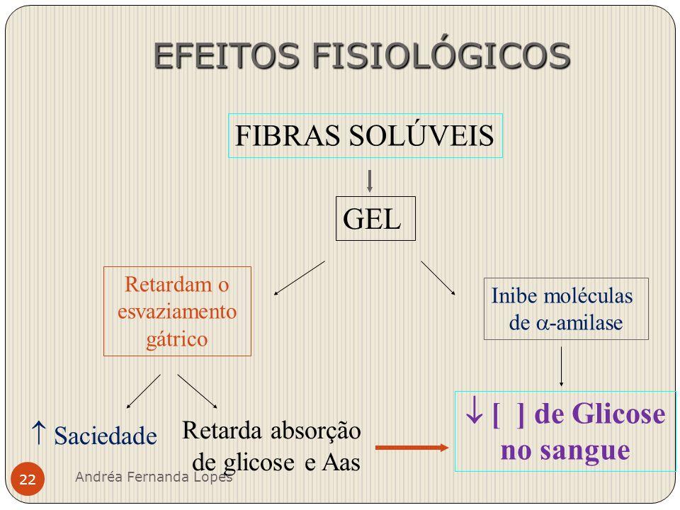 FIBRAS SOLÚVEIS a perda fecal de ác.biliares a produção dos ác.