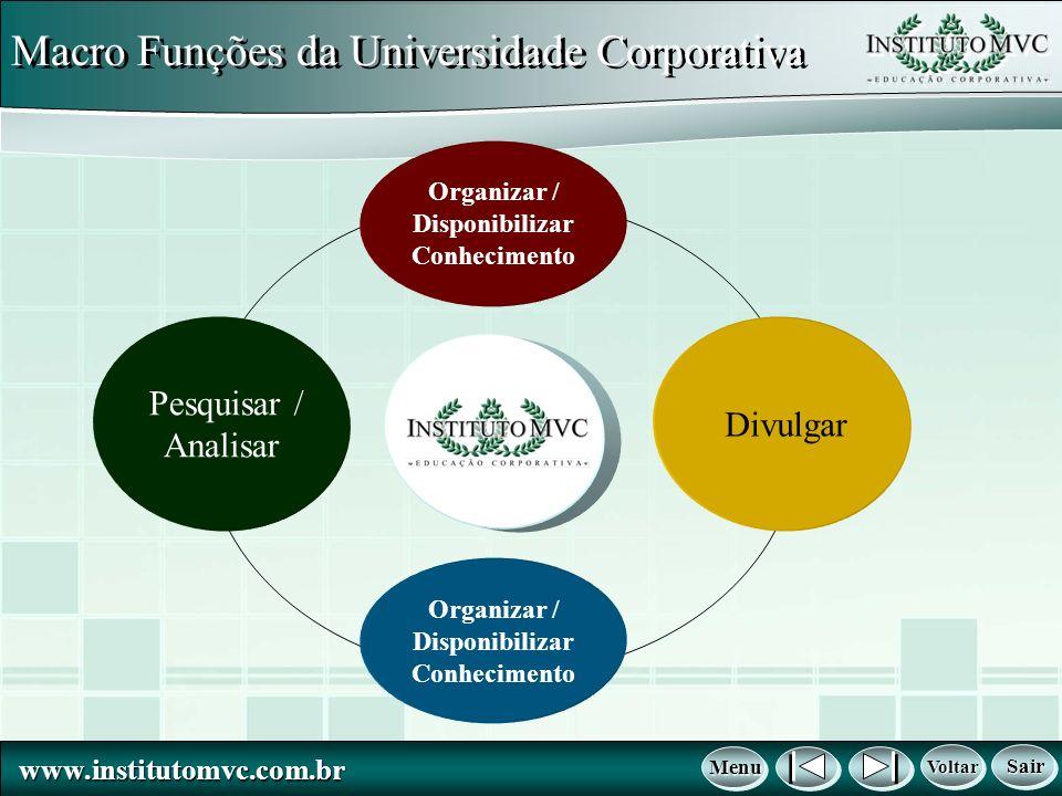 www.institutomvc.com.br www.institutomvc.com.br Macro Funções da Universidade Corporativa Voltar Voltar Voltar Voltar Menu Menu Menu Menu Sair Sair Sa