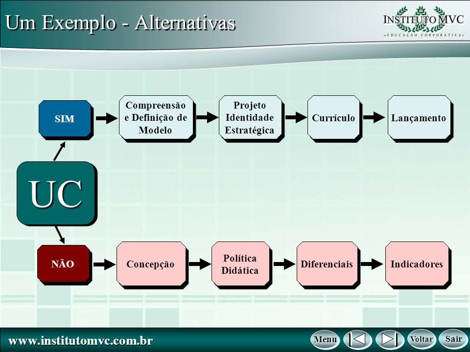 www.institutomvc.com.br www.institutomvc.com.br Um Exemplo - Alternativas NÃO Voltar Voltar Voltar Voltar Menu Menu Menu Menu Sair Sair Sair Sair SIM