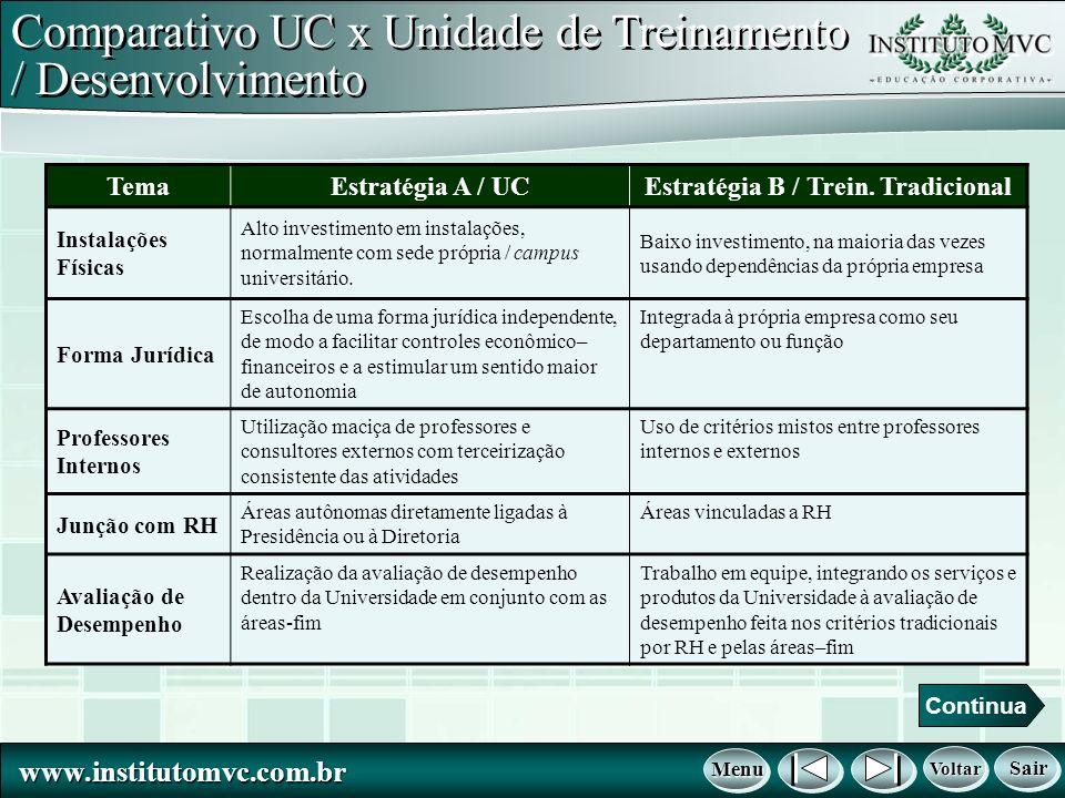 www.institutomvc.com.br www.institutomvc.com.br Comparativo UC x Unidade de Treinamento / Desenvolvimento TemaEstratégia A / UCEstratégia B / Trein.