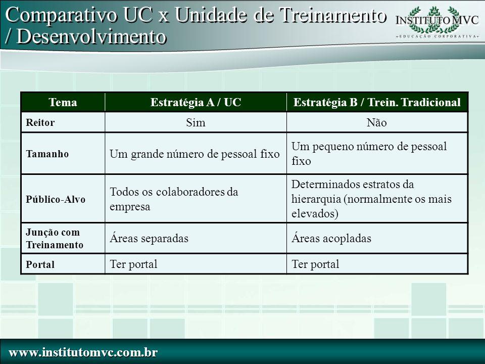 www.institutomvc.com.br www.institutomvc.com.br Comparativo UC x Unidade de Treinamento / Desenvolvimento TemaEstratégia A / UCEstratégia B / Trein. T
