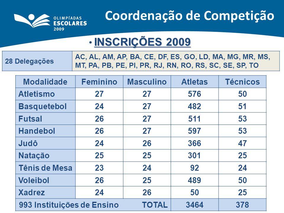 Coordenação de Competição INSCRIÇÕES 2009 28 Delegações AC, AL, AM, AP, BA, CE, DF, ES, GO, LD, MA, MG, MR, MS, MT, PA, PB, PE, PI, PR, RJ, RN, RO, RS