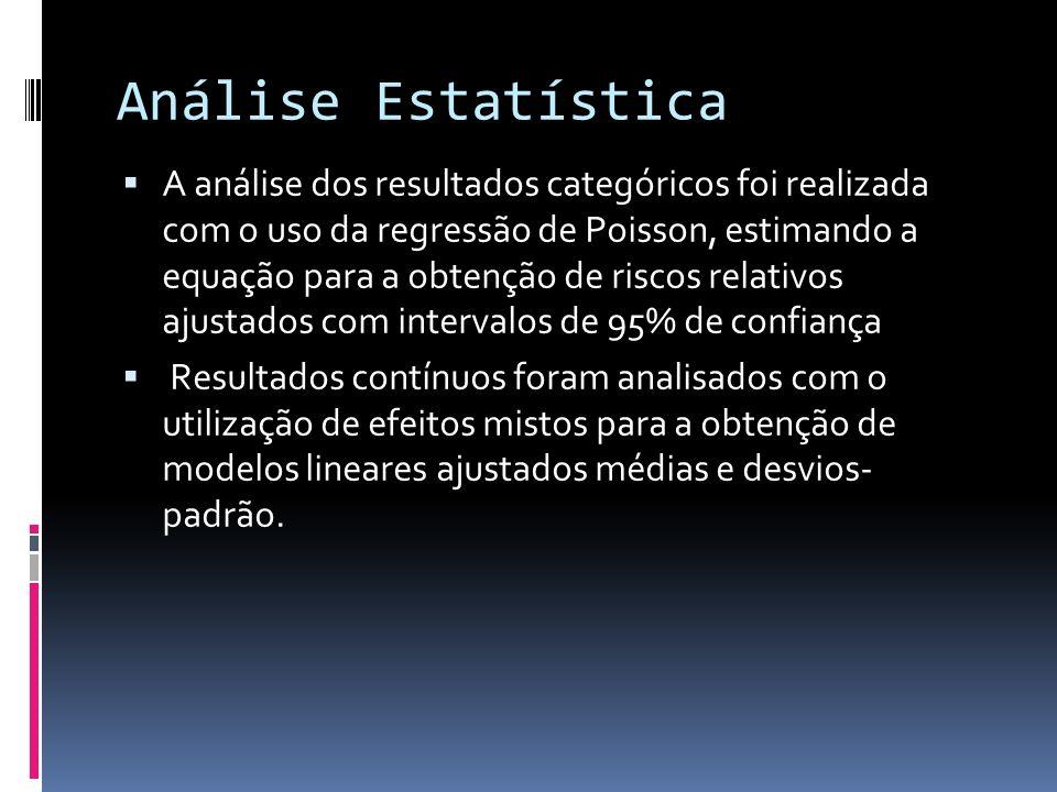 A análise dos resultados categóricos foi realizada com o uso da regressão de Poisson, estimando a equação para a obtenção de riscos relativos ajustado