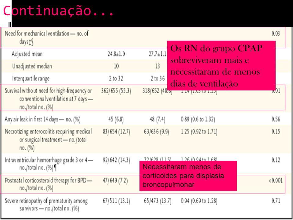 Continuação... Os RN do grupo CPAP sobreviveram mais e necessitaram de menos dias de ventilação Necessitaram menos de corticóides para displasia bronc
