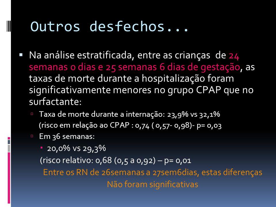 Outros desfechos... Na análise estratificada, entre as crianças de 24 semanas 0 dias e 25 semanas 6 dias de gestação, as taxas de morte durante a hosp