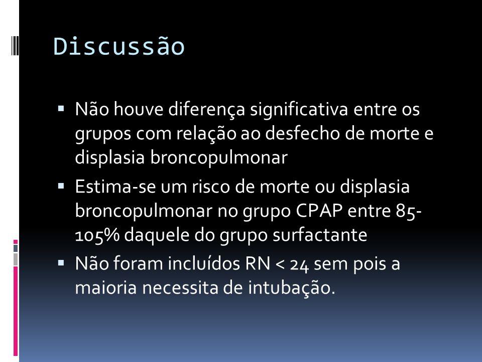 Discussão Não houve diferença significativa entre os grupos com relação ao desfecho de morte e displasia broncopulmonar Estima-se um risco de morte ou