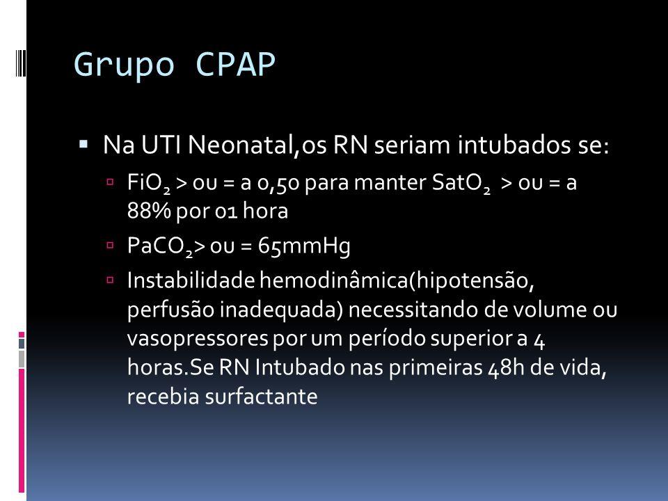 Critérios de extubação: PaCO 2 < 65mmHg pH>7,2 SatO 2 > 88% com FiO2 < 0,5 Pressão nas vias aéreas < 10cm de água FR < 20 Amplitude inferior a 2x a pressão das vias aéreas se ventilação de alta frequência foi usada Estabilidade hemodinâmica Ausência de sintomas clínicos de patência do canal arterial Critérios de reintubação= critérios iniciais de entubação Grupo CPAP